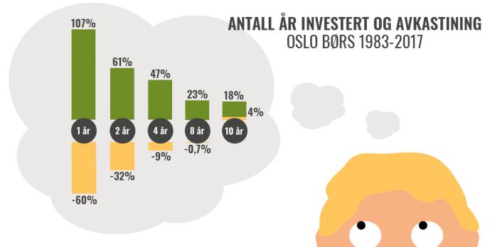 Avakstning Oslo børs 1983 - 2018.