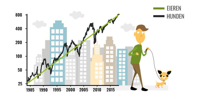 Illustrasjon: Graf over Oslo børs.