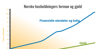 Norske husholdningers formue og gjeld.