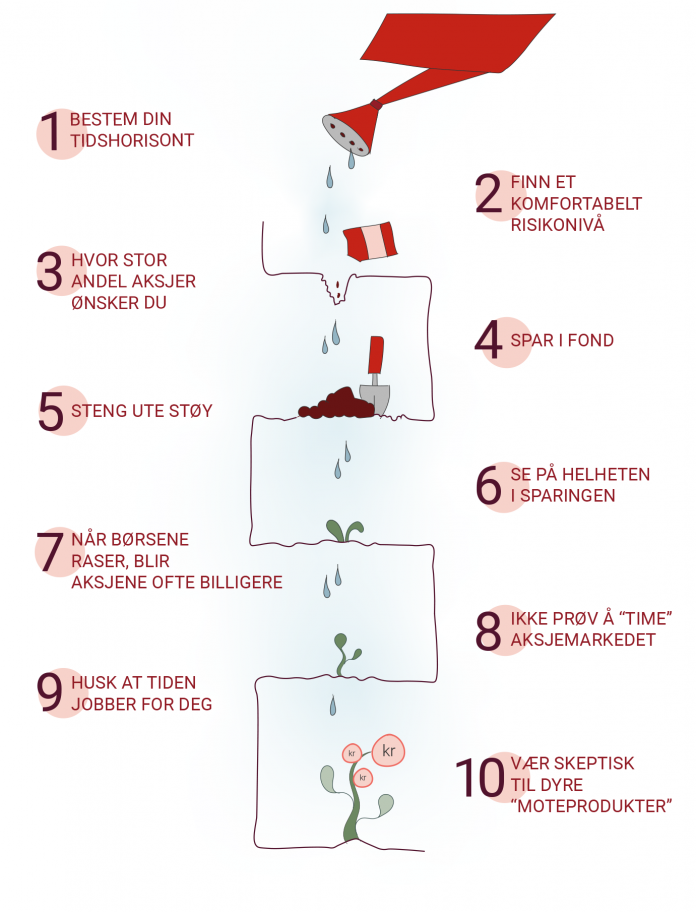 10 velmente investeringsråd