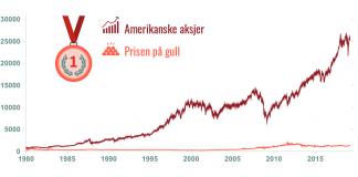 Gull som investeringsobjekt har ikke vært like gunstig som aksjer når vi ser på avkastningen gjennom tidene.
