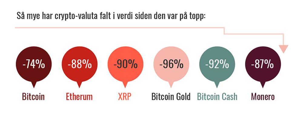 Illustrajon som viser hvordan kryptovalutaer har falt siden den var på topp. Bitcoin: -74 %, Etherum: -88 %, XRP: -90 %, Bitcoin Gold: -92 %, Bitcoin Cash: -92 %, Monere: -87 %.