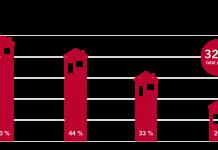 Vestlendinger bruker mer penger på hus og hage