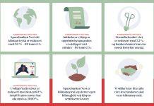 Klimaregnskapet til Sparebanken Vest